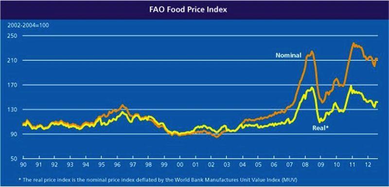 FAO Food Index