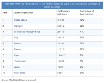 Global Gold Reserves