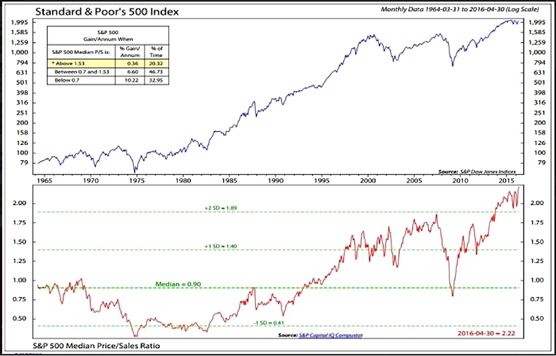 Sp-500-index-vs-median-price-to-sales-ratio-history-chart_ned-davis