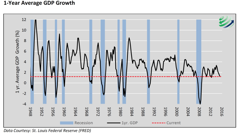1 Yr Ave GDP Growth