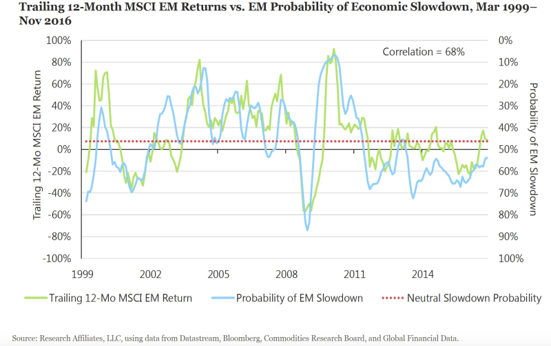 RA EM Economic Indicators