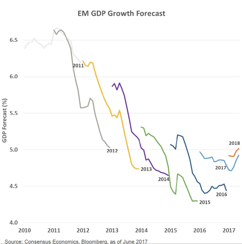 EM GDP Growth Forecasts
