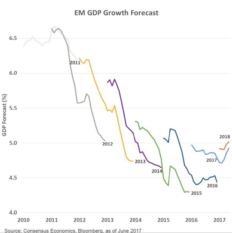 EM GDP Growth Forecasts