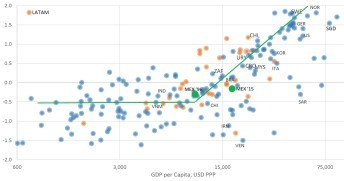 Country Governance and GDP per Capita