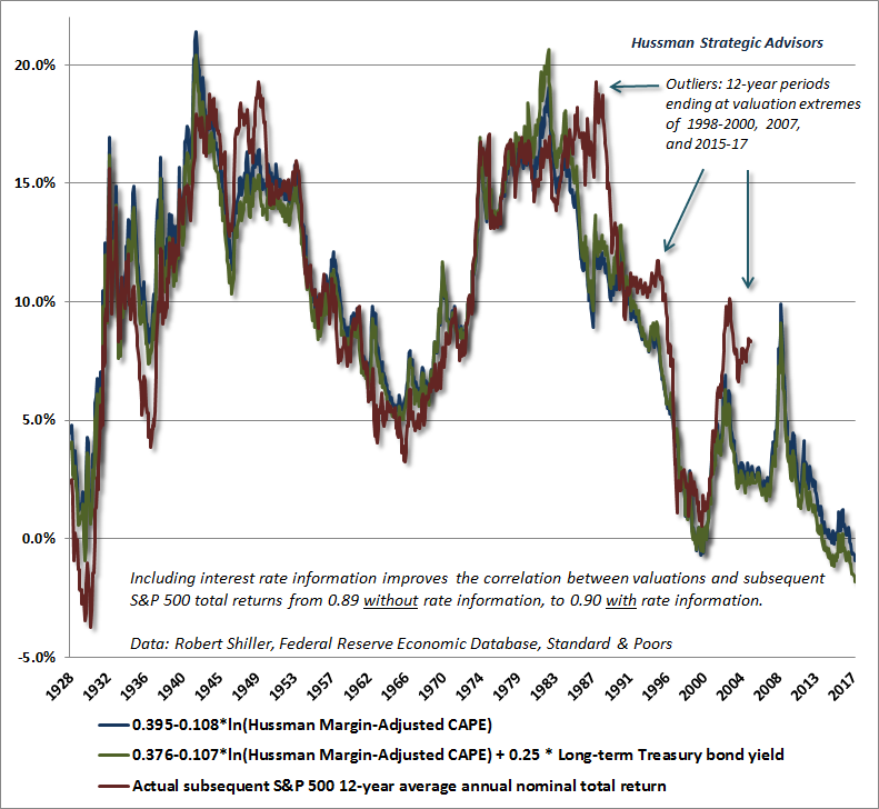 Margin Adj CAPE vs. Act S&P 12yr