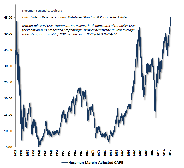 Hussman Margin Adjusted CAPE