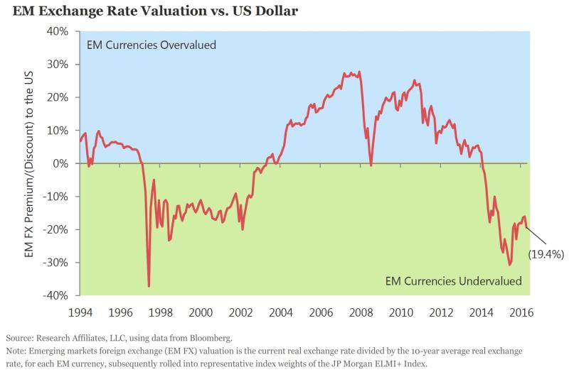EM Exchange vs $