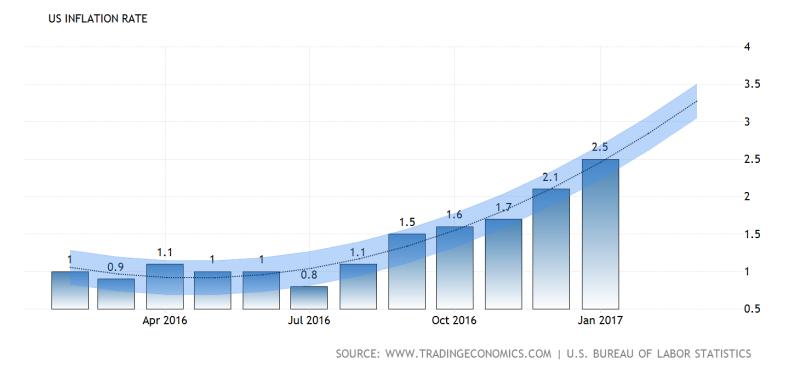 United-states-inflation-cpi-forecast@2x