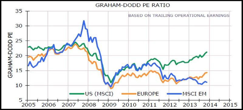 Graham-Dodd PE