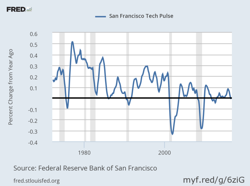 San Fran Fed Tech Pulse Index