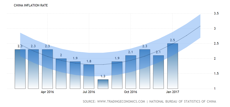 China-inflation-cpi-forecast@2x