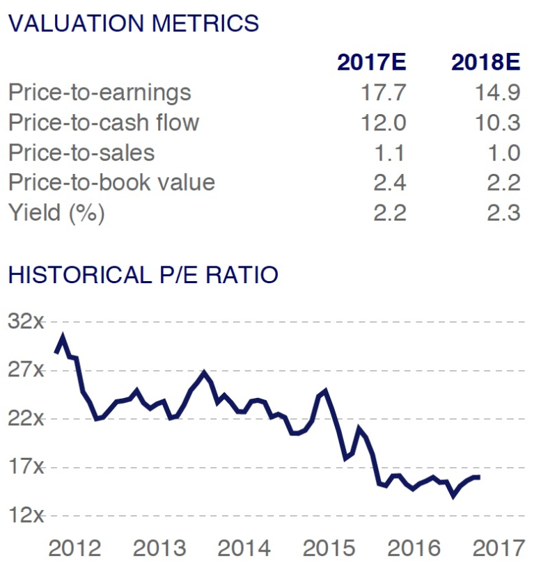 CHIQ Valuation