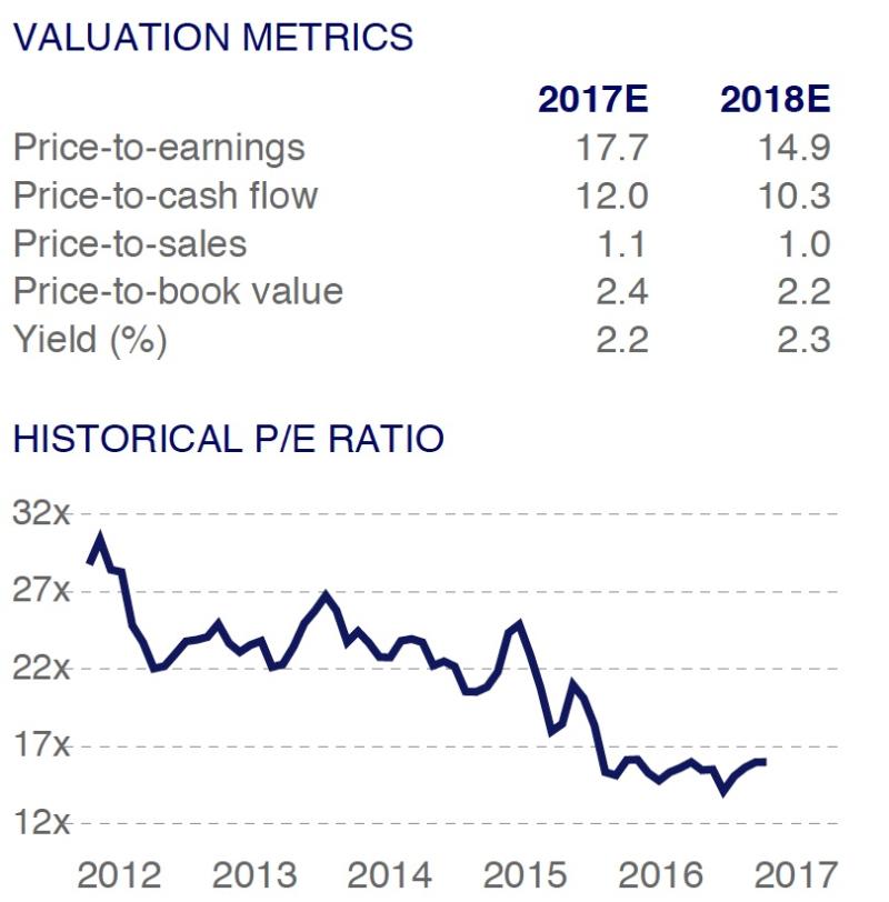 CHIQ Valuation