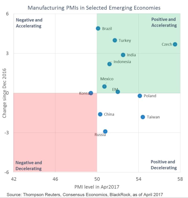 Emerging PMIs