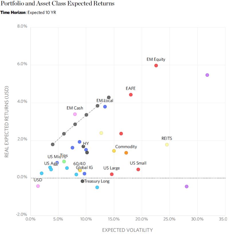 RA Asset Allocation 1-22-18