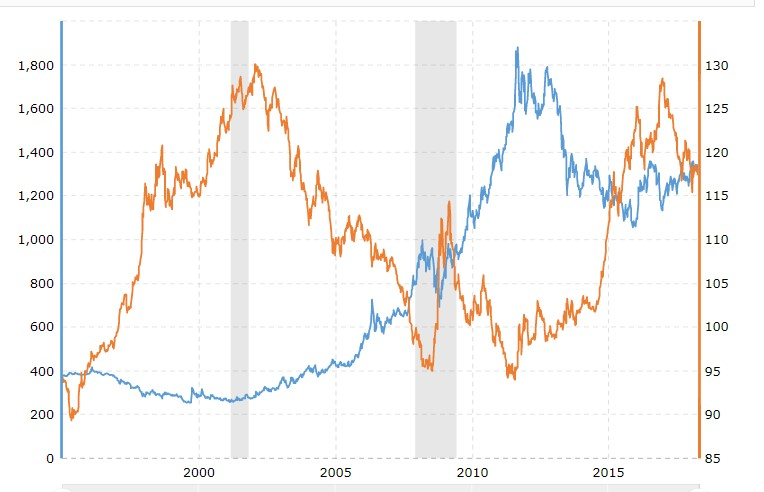 Gold vs Dollar