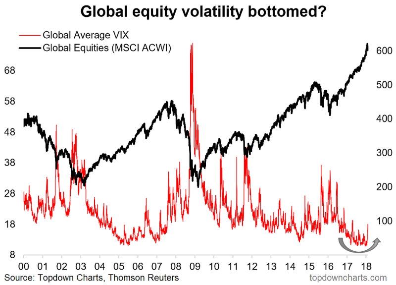 Global VIX Bottom