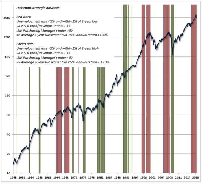 Hussman economic